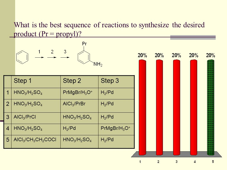 What is the best sequence of reactions to synthesize the desired product (Pr = propyl)