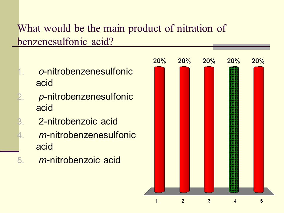 What would be the main product of nitration of benzenesulfonic acid