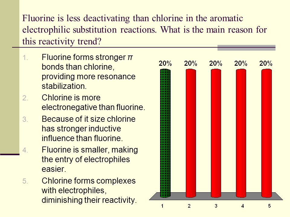 Fluorine is less deactivating than chlorine in the aromatic electrophilic substitution reactions. What is the main reason for this reactivity trend