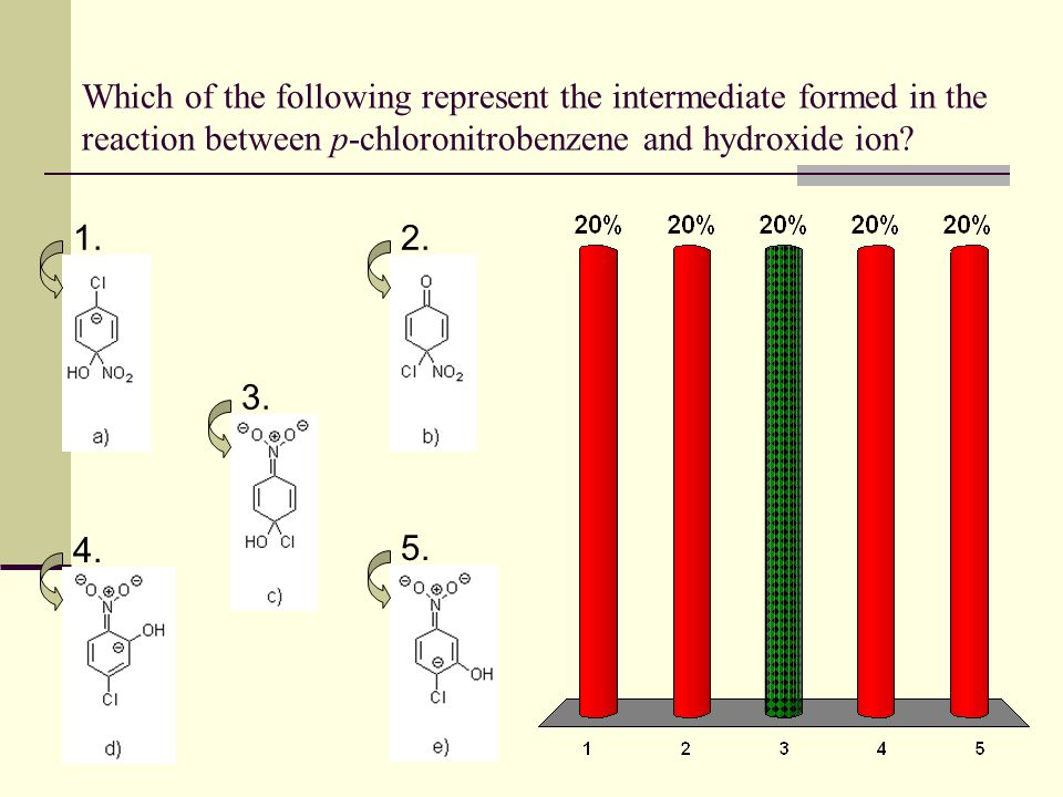 Which of the following represent the intermediate formed in the reaction between p-chloronitrobenzene and hydroxide ion