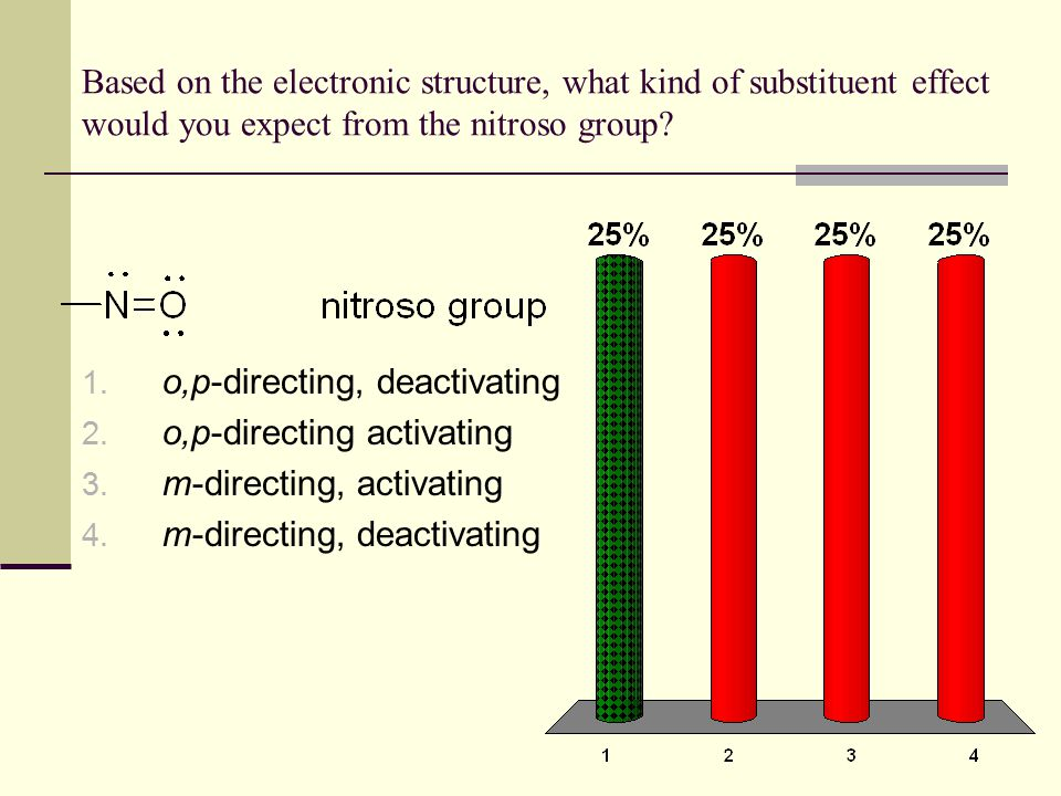 Based on the electronic structure, what kind of substituent effect would you expect from the nitroso group