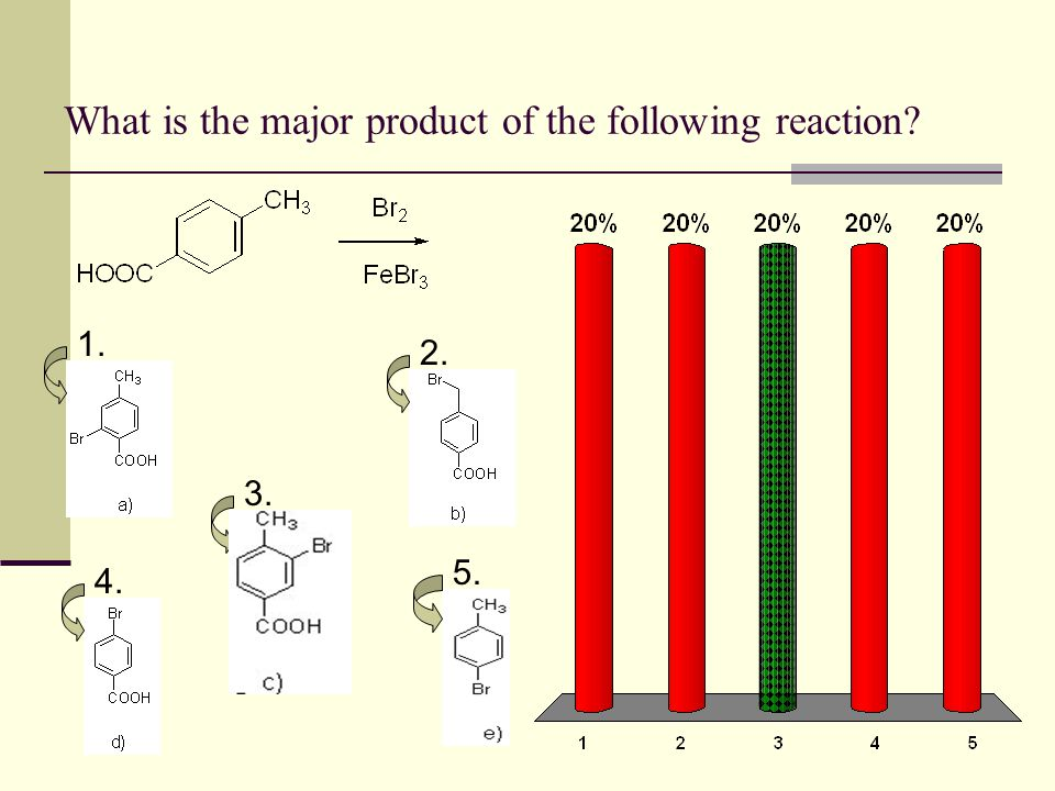 What is the major product of the following reaction