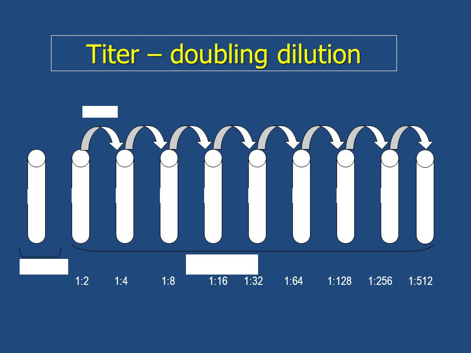 Titer – doubling dilution