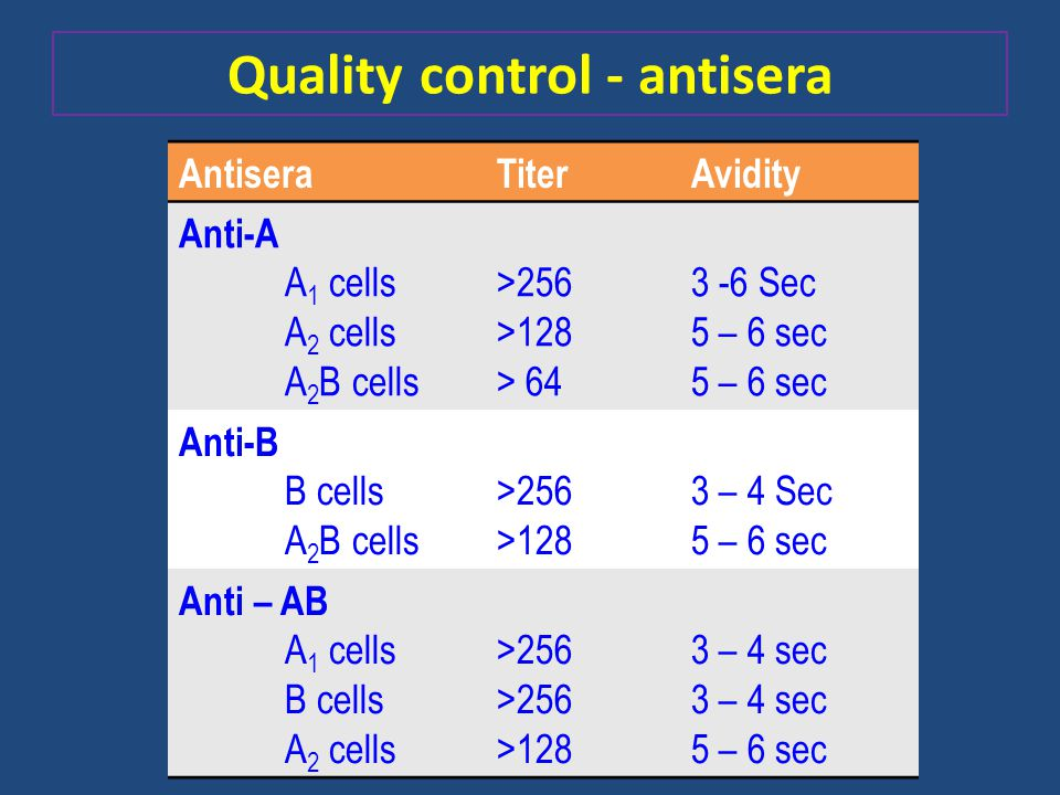 Quality control - antisera
