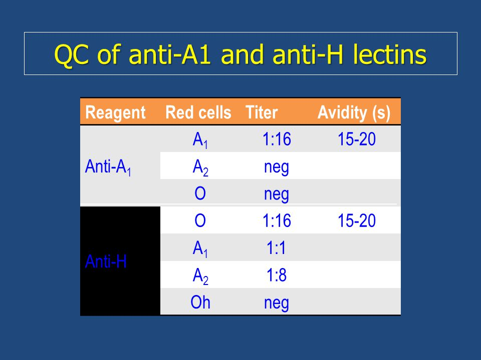QC of anti-A1 and anti-H lectins