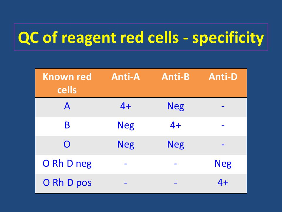 QC of reagent red cells - specificity