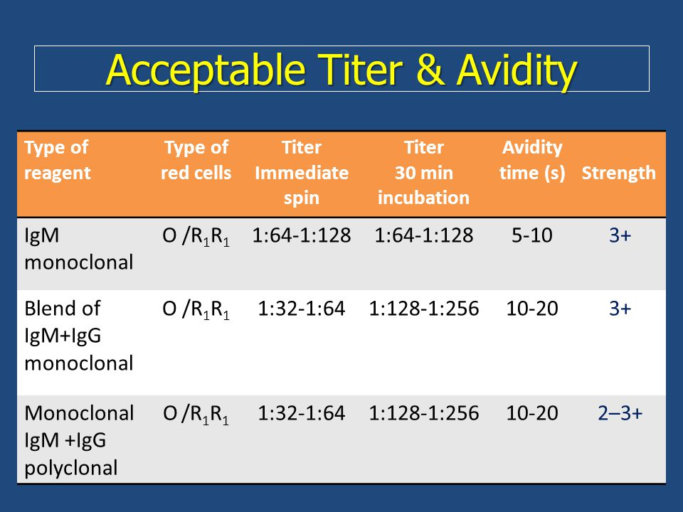 Acceptable Titer & Avidity