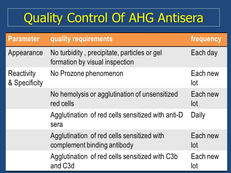 Quality Control Of AHG Antisera