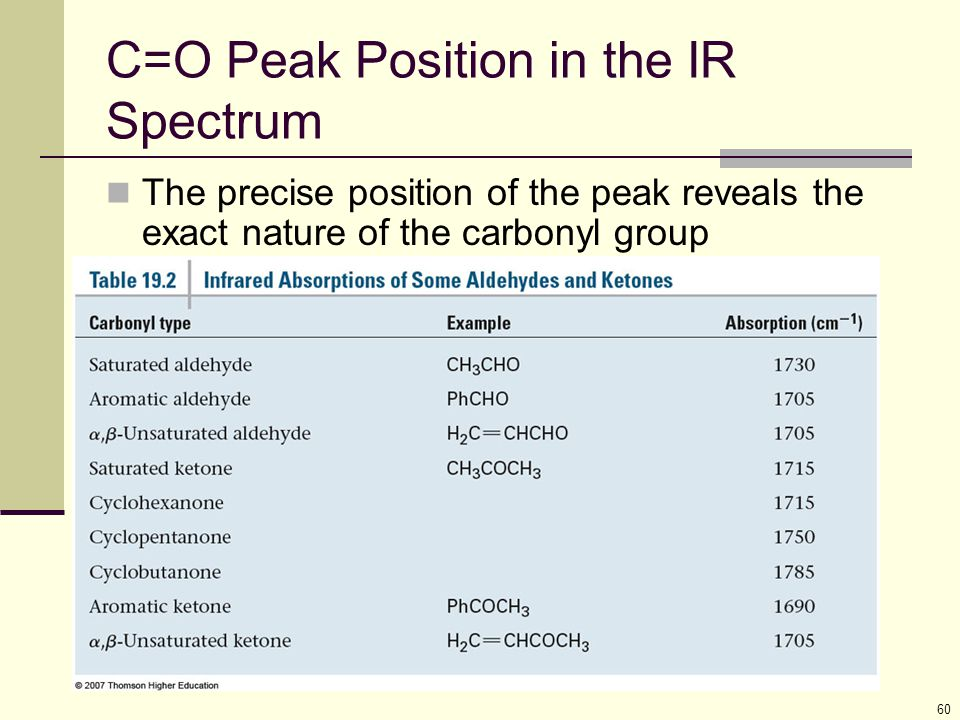 C=O Peak Position in the IR Spectrum