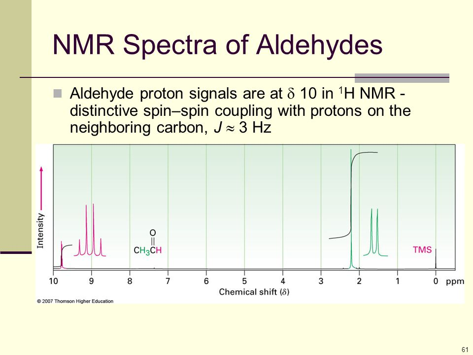 NMR Spectra of Aldehydes