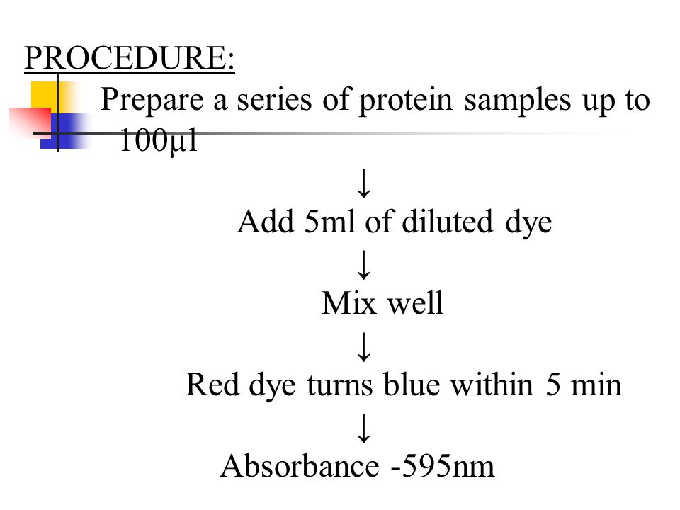 PROCEDURE: Prepare a series of protein samples up to. 100µl. ↓ Add 5ml of diluted dye. Mix well.