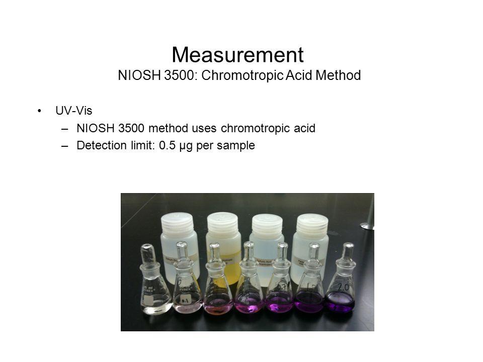 Measurement NIOSH 3500: Chromotropic Acid Method