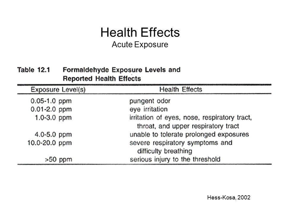 Health Effects Acute Exposure