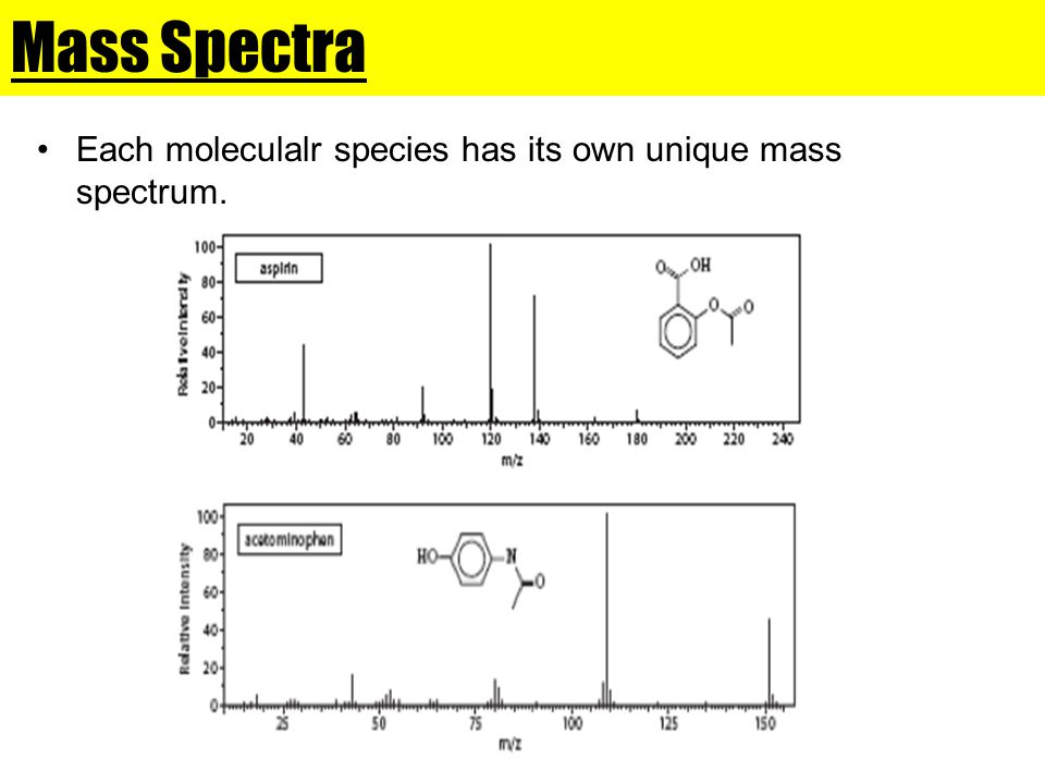 Mass Spectra Each moleculalr species has its own unique mass spectrum.