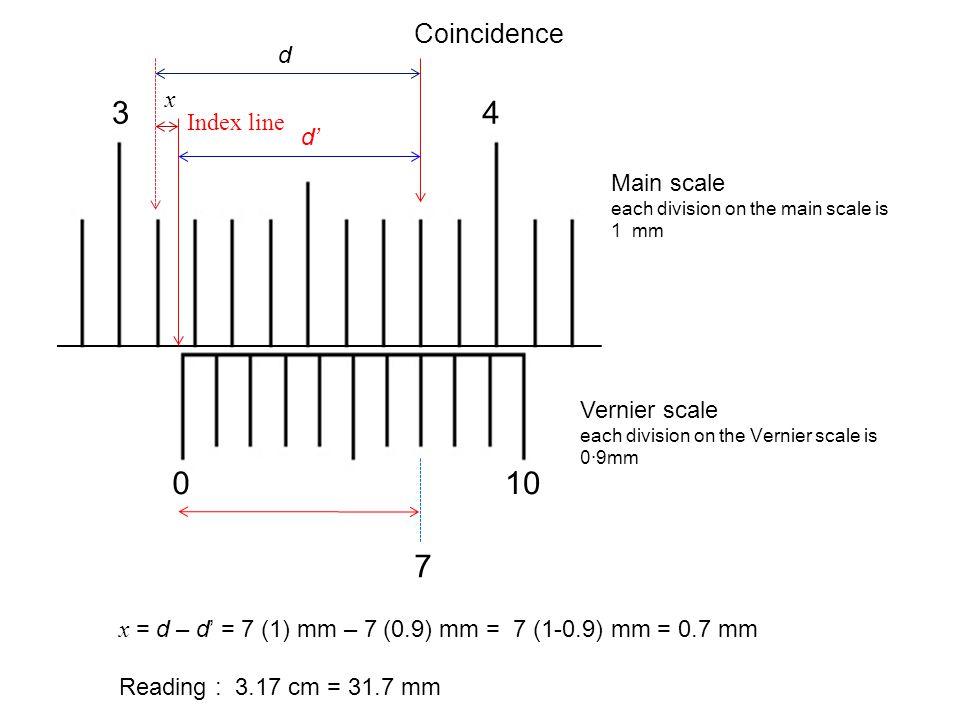 3 4 10 7 Coincidence d x Index line d' Main scale Vernier scale