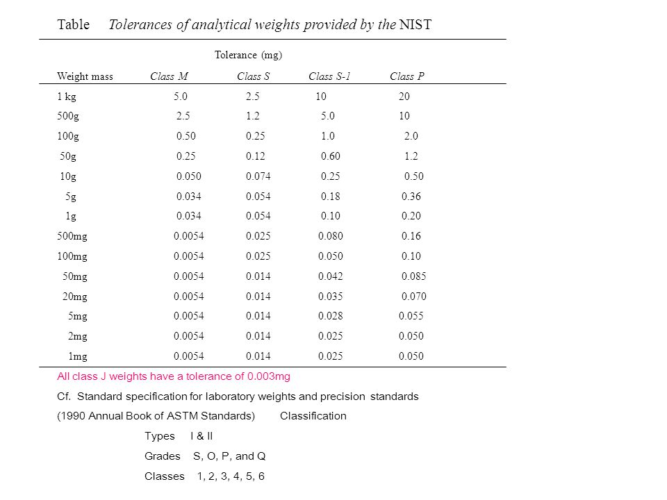 Table Tolerances of analytical weights provided by the NIST
