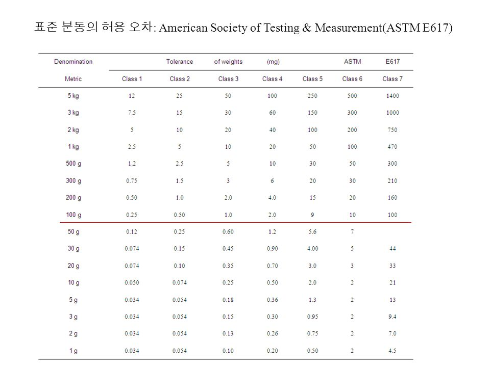 표준 분동의 허용 오차: American Society of Testing & Measurement(ASTM E617)