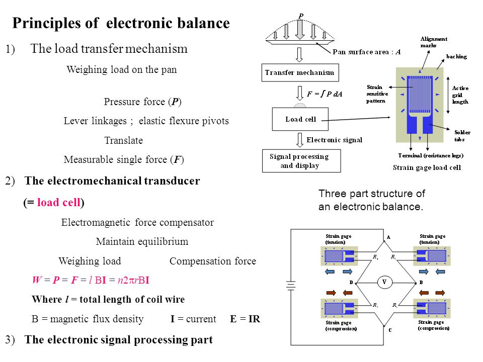 Principles of electronic balance 1) The load transfer mechanism