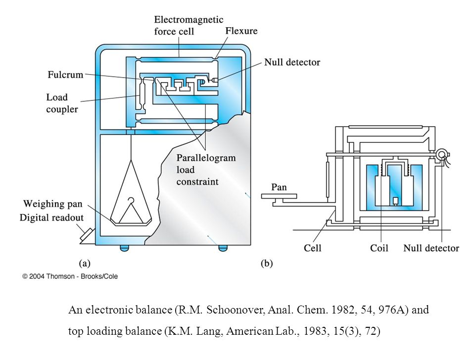 An electronic balance (R. M. Schoonover, Anal. Chem