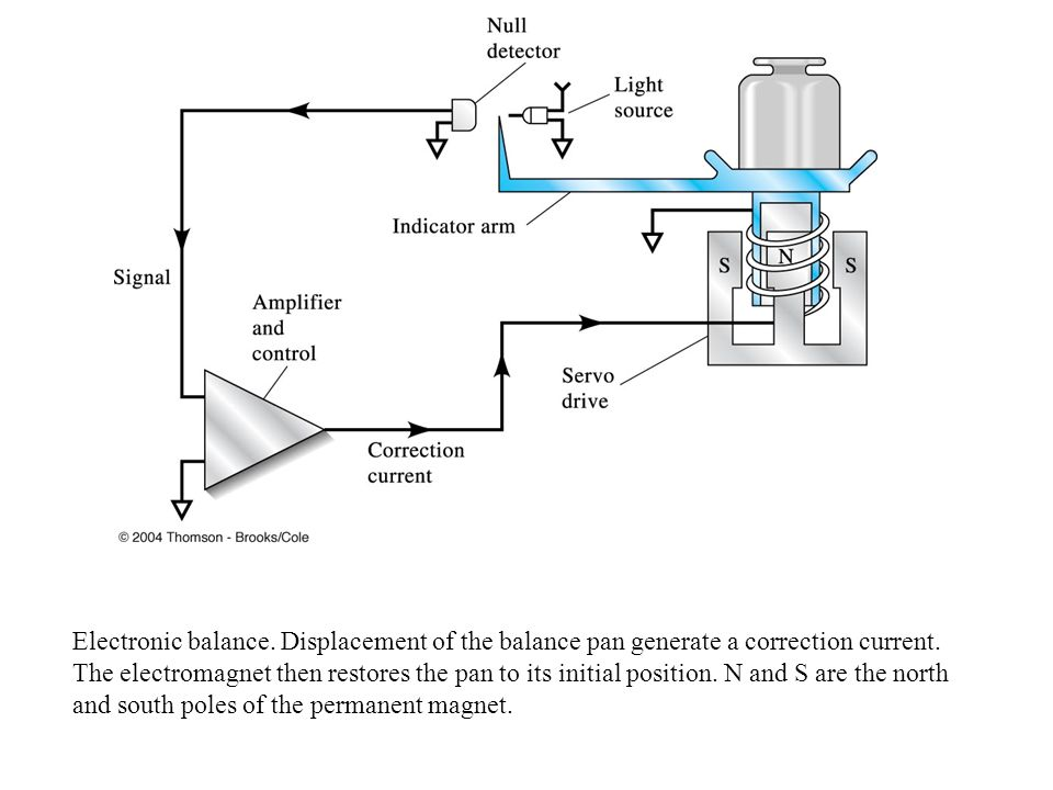 Electronic balance. Displacement of the balance pan generate a correction current.
