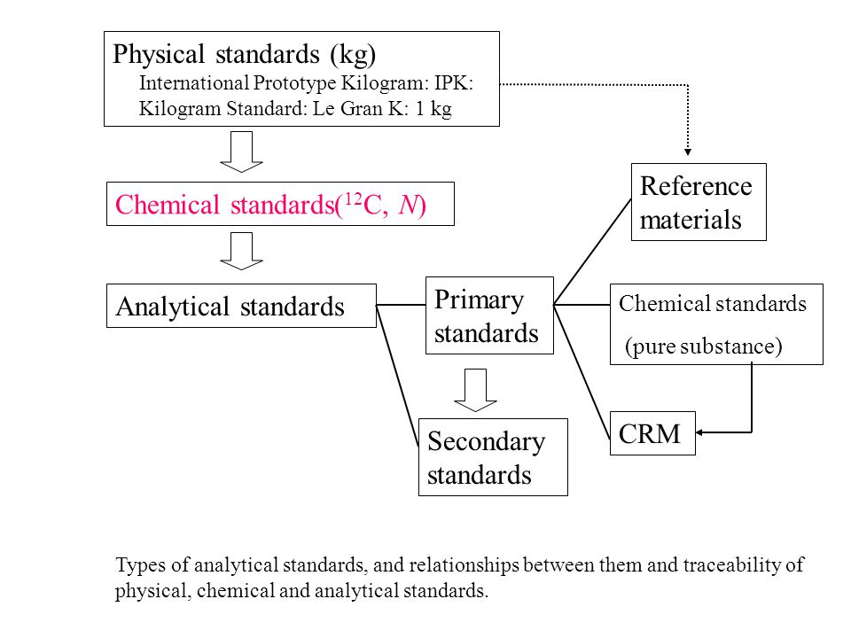 Chemical standards(12C, N)