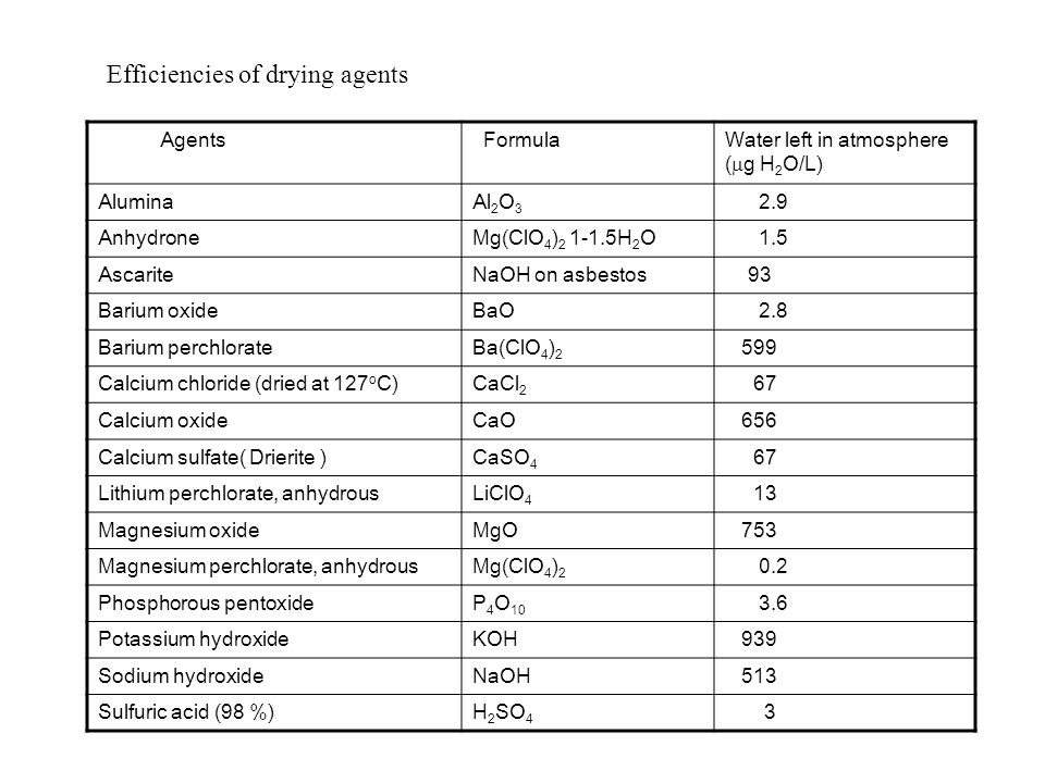 Efficiencies of drying agents