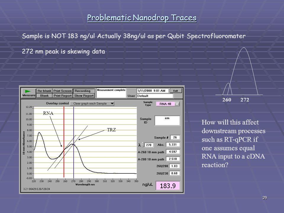Problematic Nanodrop Traces