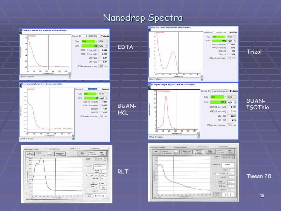 Nanodrop Spectra EDTA GUAN-HCL RLT Trizol GUAN-ISOThio Tween 20