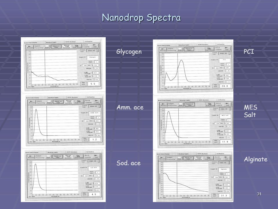 Nanodrop Spectra Glycogen Amm. ace Sod. ace PCI MES Salt Alginate