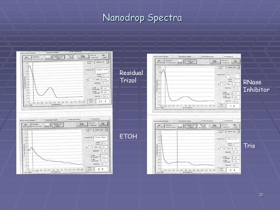 Nanodrop Spectra Residual Trizol ETOH RNase Inhibitor Tris