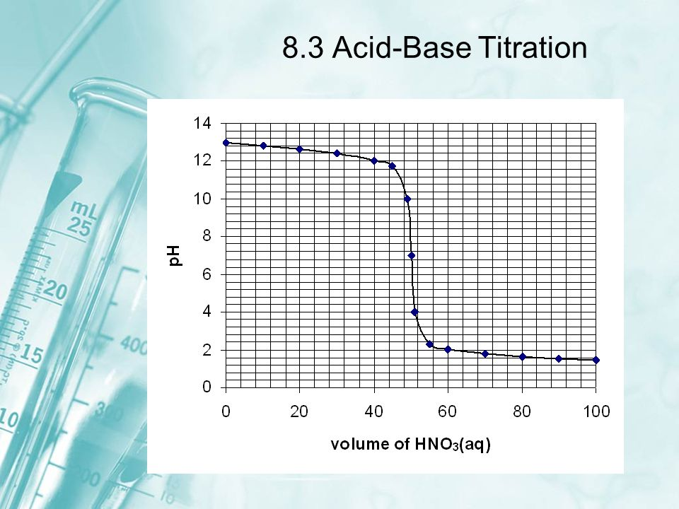 8.3 Acid-Base Titration