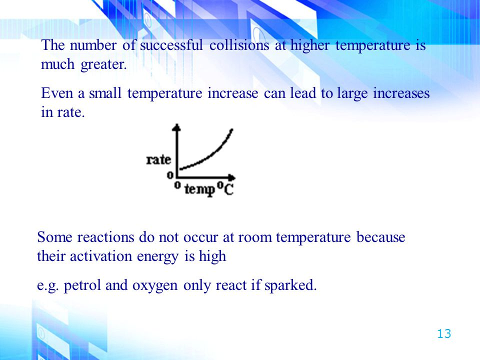 The number of successful collisions at higher temperature is much greater.