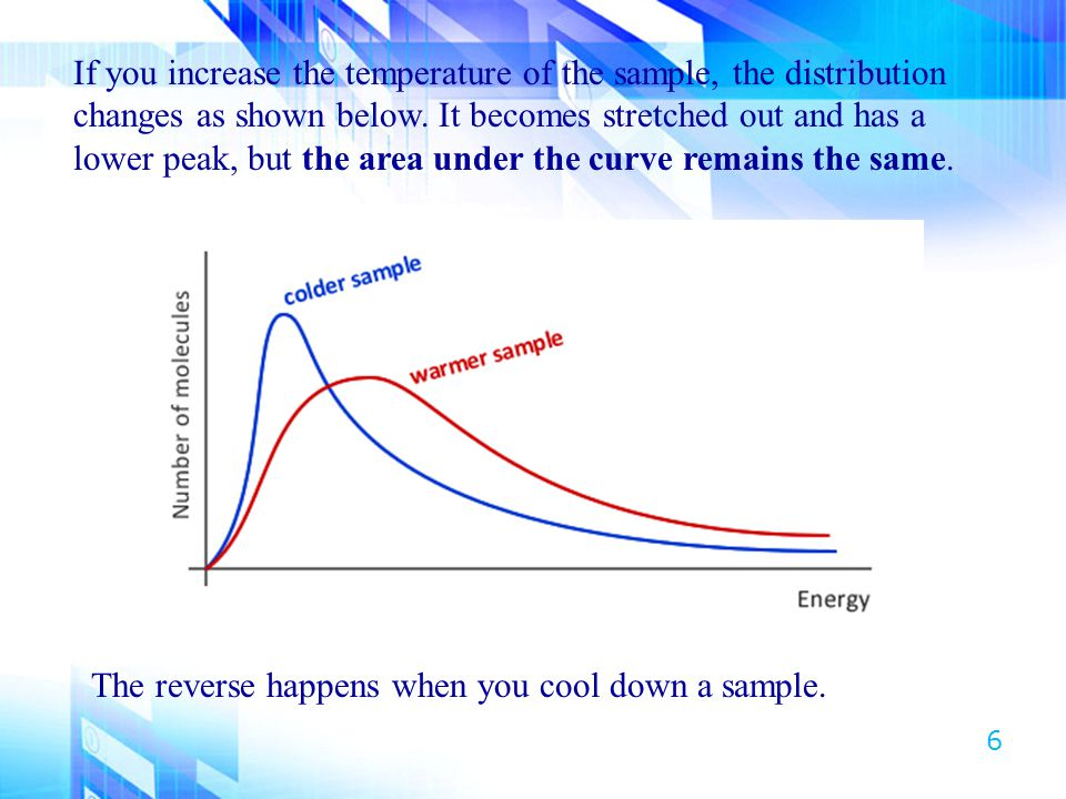 If you increase the temperature of the sample, the distribution changes as shown below. It becomes stretched out and has a lower peak, but the area under the curve remains the same.