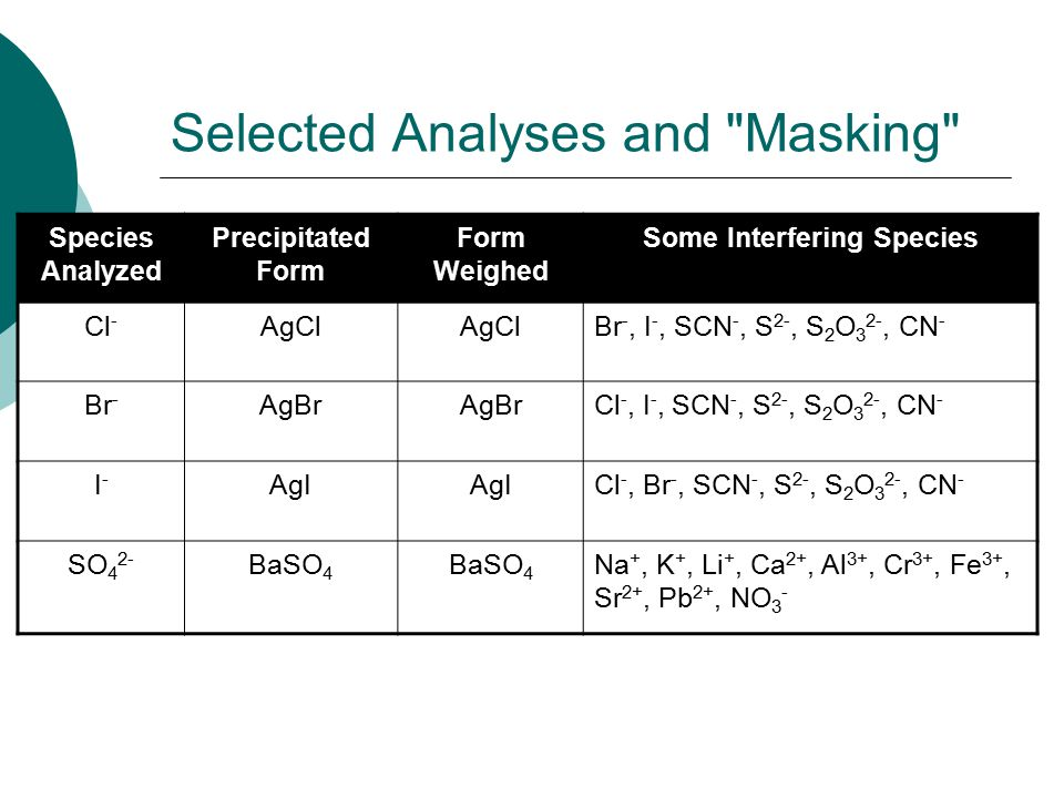 Selected Analyses and Masking