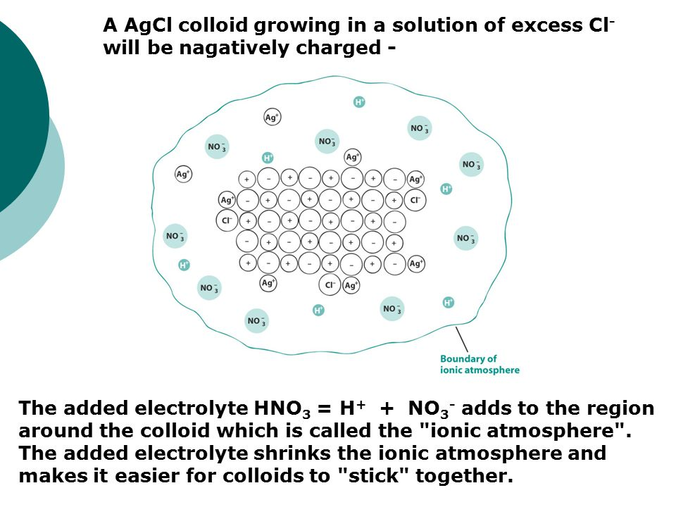 A AgCl colloid growing in a solution of excess Cl- will be nagatively charged -