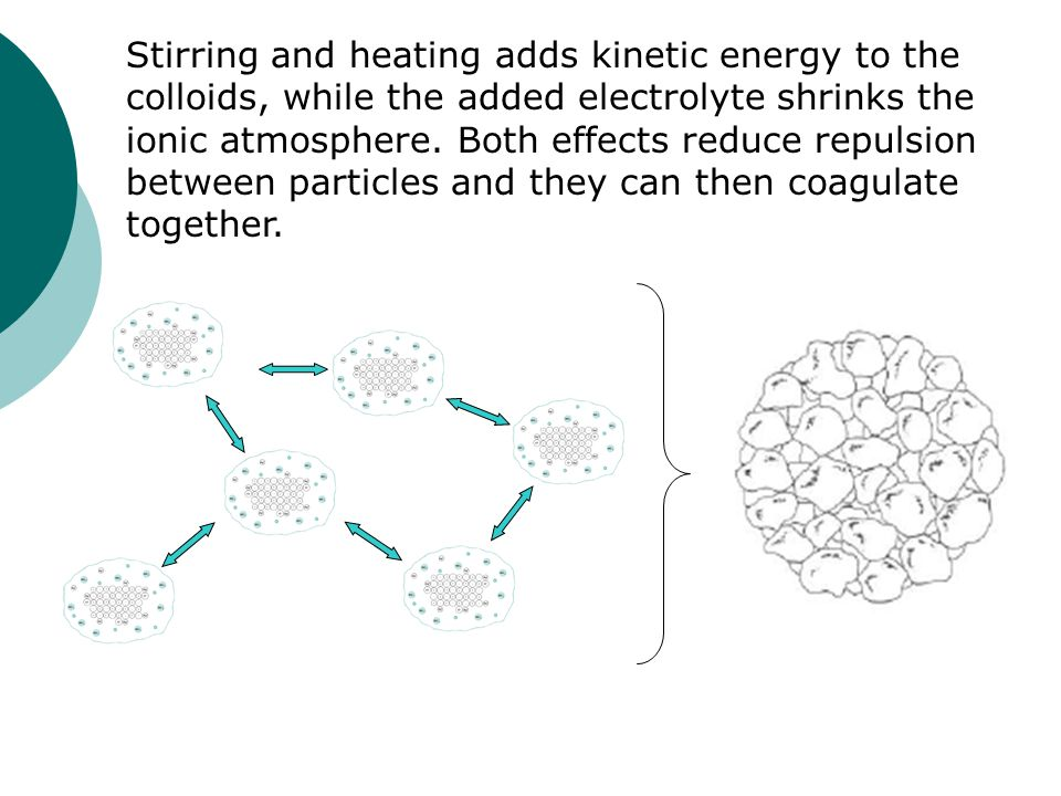 Stirring and heating adds kinetic energy to the colloids, while the added electrolyte shrinks the ionic atmosphere.