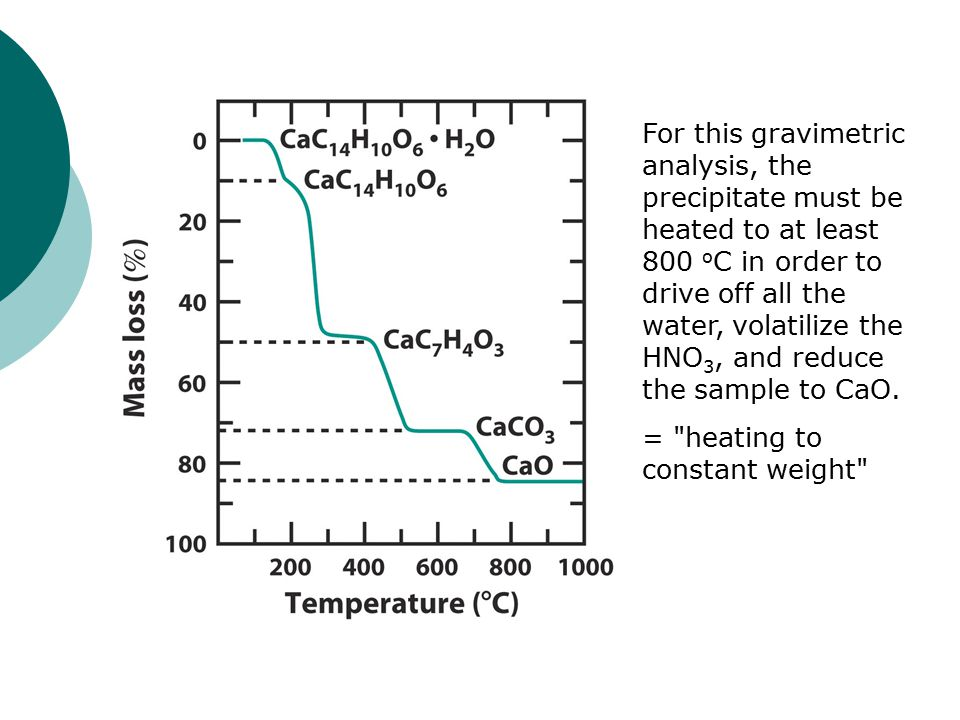For this gravimetric analysis, the precipitate must be heated to at least 800 oC in order to drive off all the water, volatilize the HNO3, and reduce the sample to CaO.