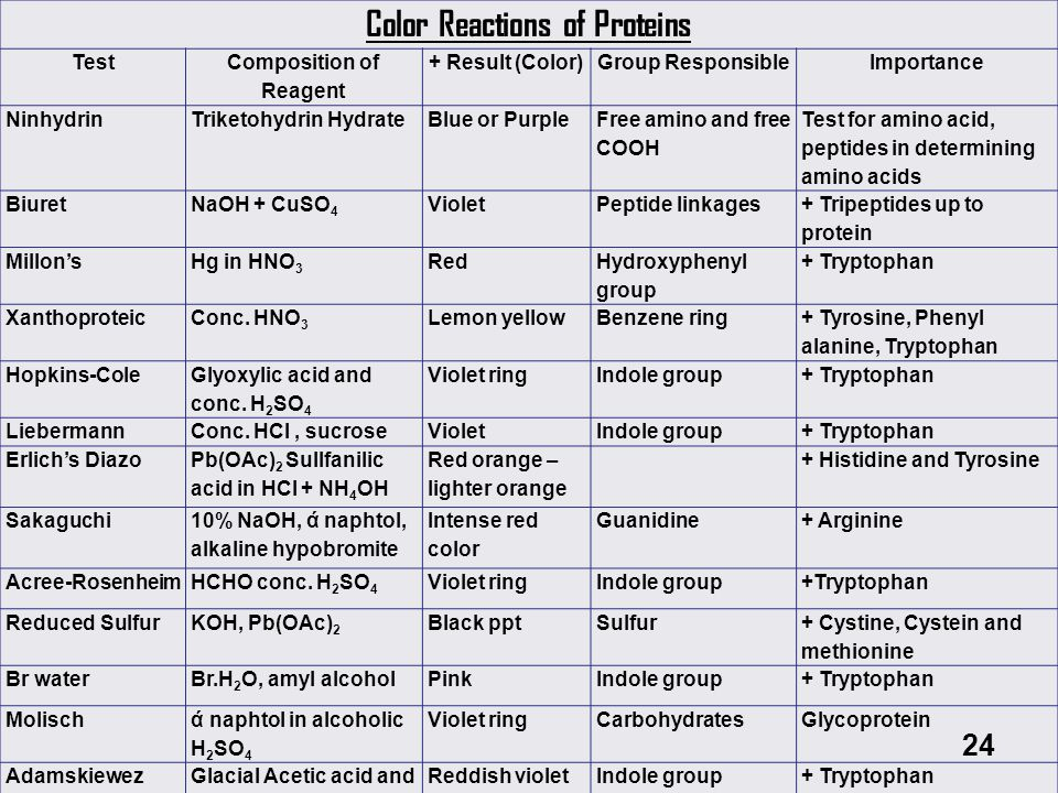 Color Reactions of Proteins Composition of Reagent