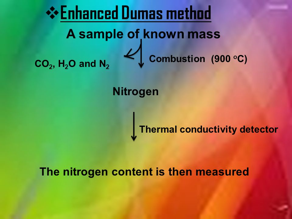 Enhanced Dumas method A sample of known mass Nitrogen