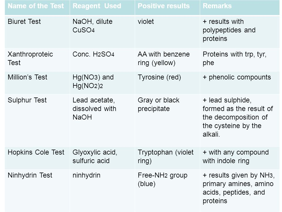 Name of the Test Reagent Used. Positive results. Remarks. Biuret Test. NaOH, dilute CuSO4. violet.