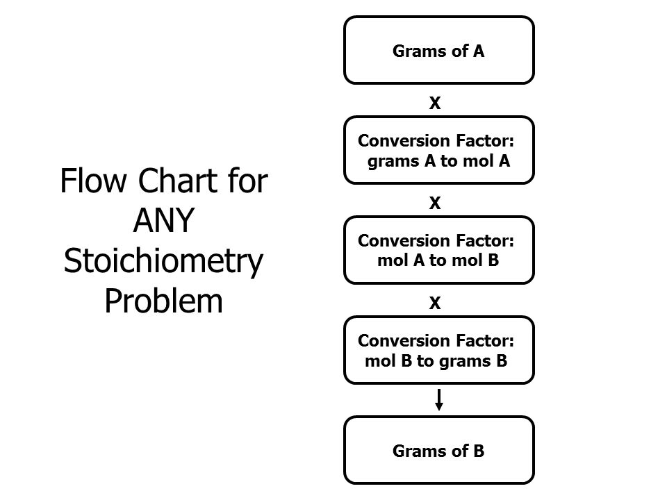 Flow Chart for ANY Stoichiometry Problem