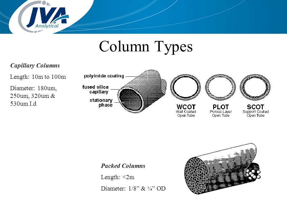 Column Types Capillary Columns Length: 10m to 100m
