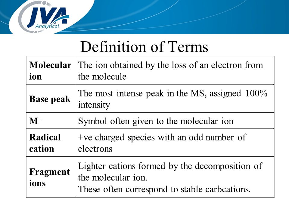 Definition of Terms Molecular ion