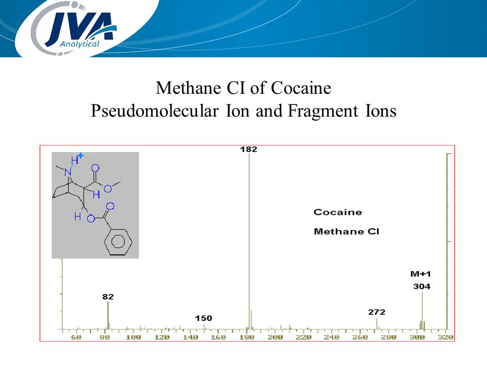 Methane CI of Cocaine Pseudomolecular Ion and Fragment Ions