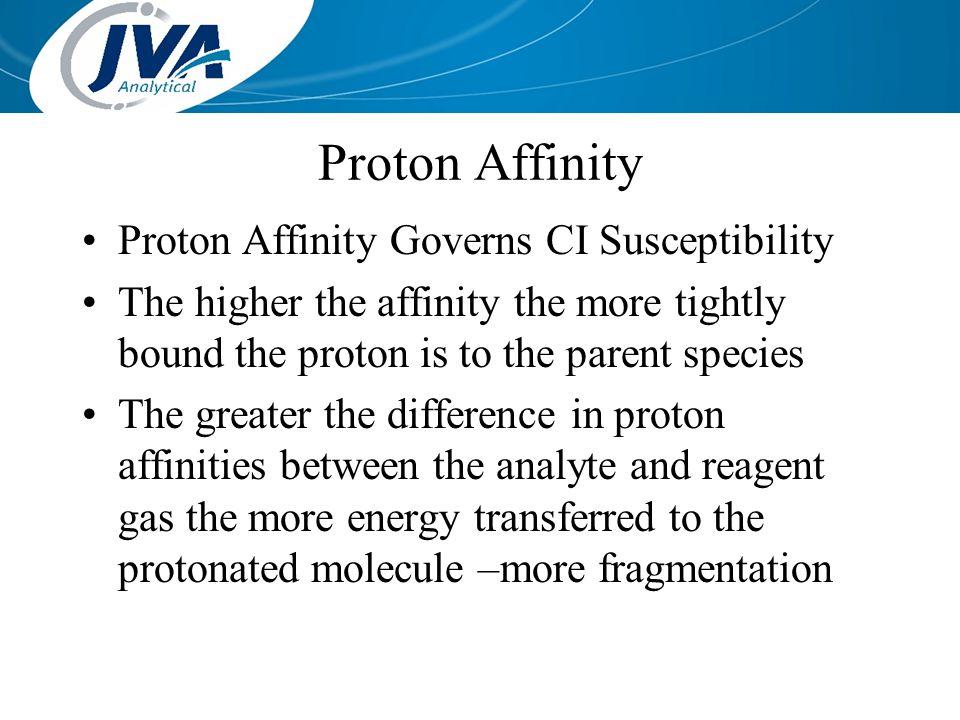 Proton Affinity Proton Affinity Governs CI Susceptibility