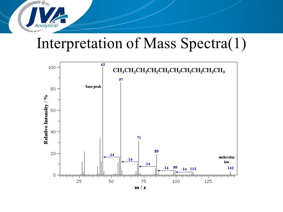 Interpretation of Mass Spectra(1)