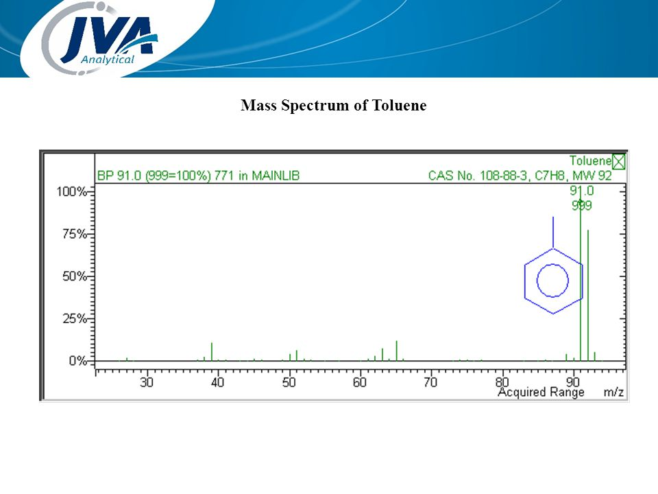Mass Spectrum of Toluene