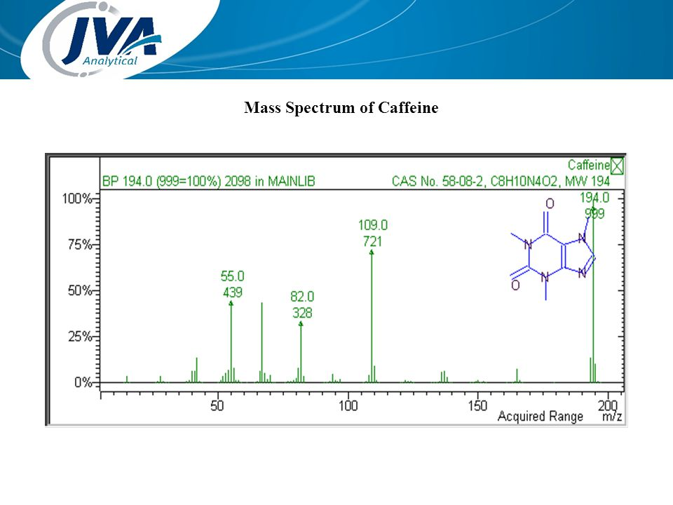 Mass Spectrum of Caffeine