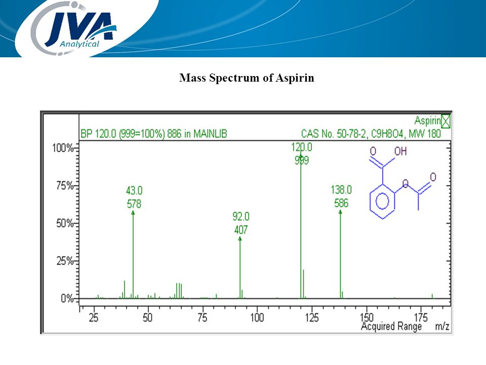 Mass Spectrum of Aspirin
