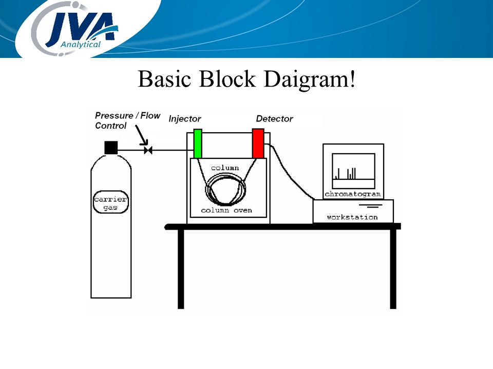 Basic Block Daigram!